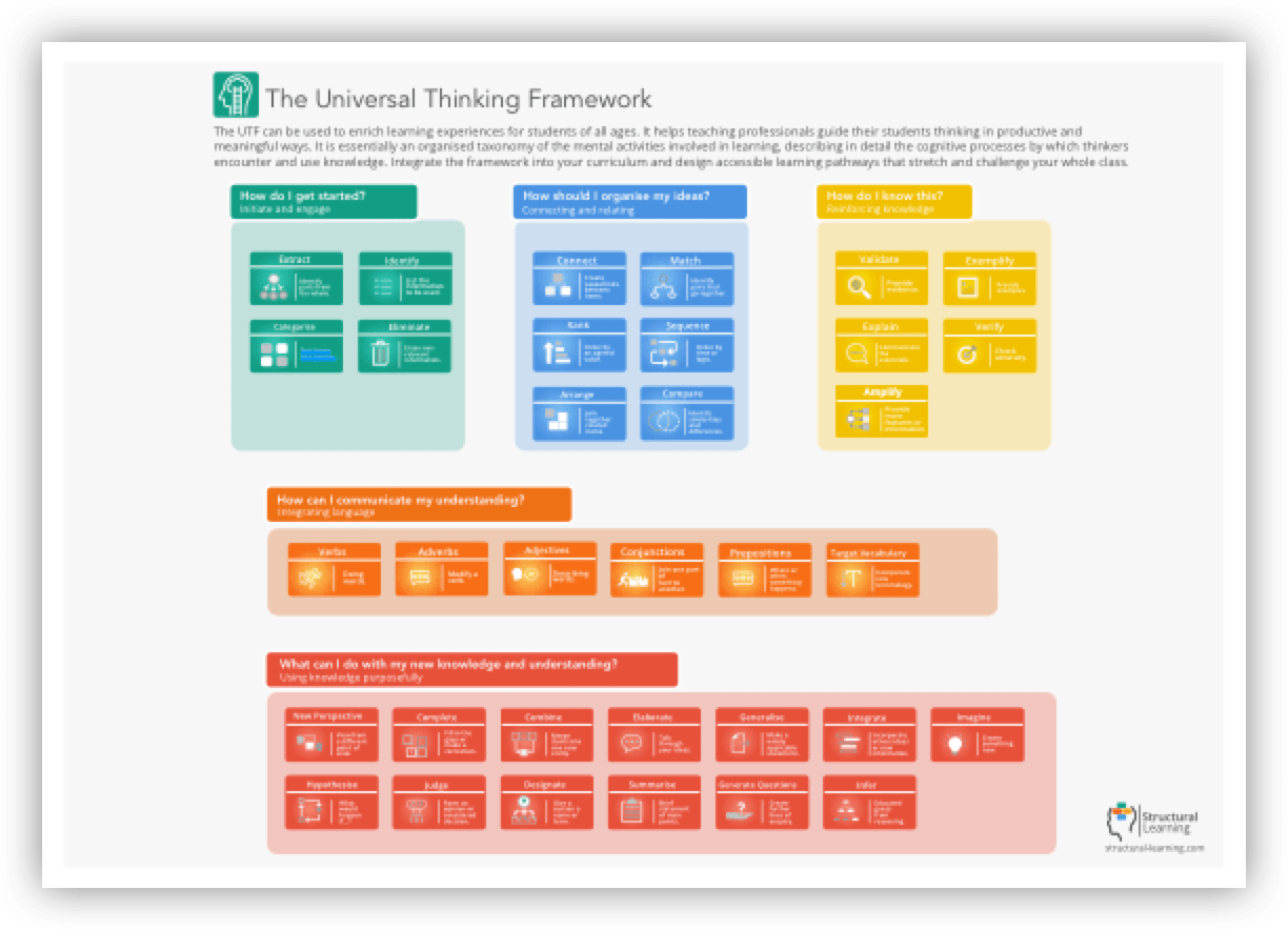https://www.structural-learning.com/thinking-framework