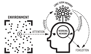 model of generative learning theory