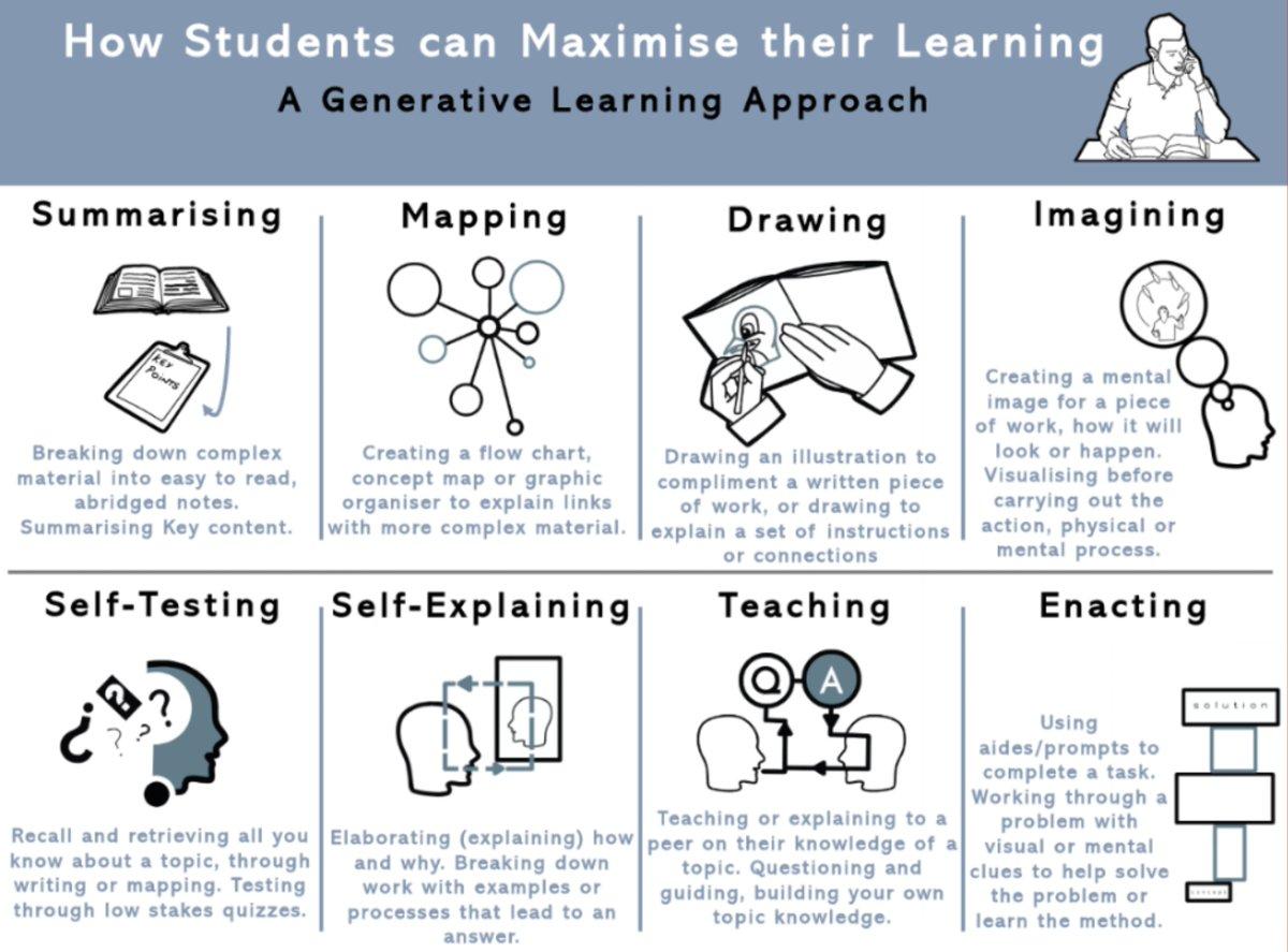 Summary of generative learning activities