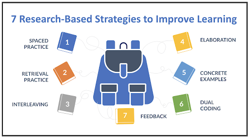 research based strategies to improve learning
