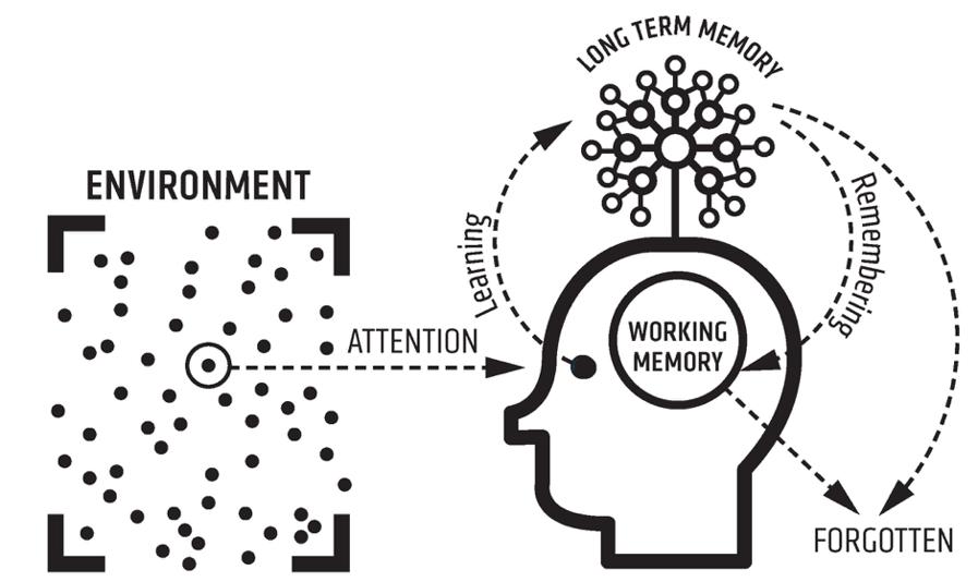 retrieval practice learning model