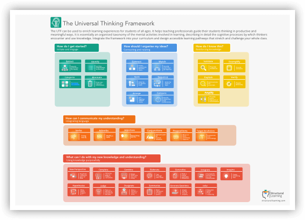 Universal thinking framework overview