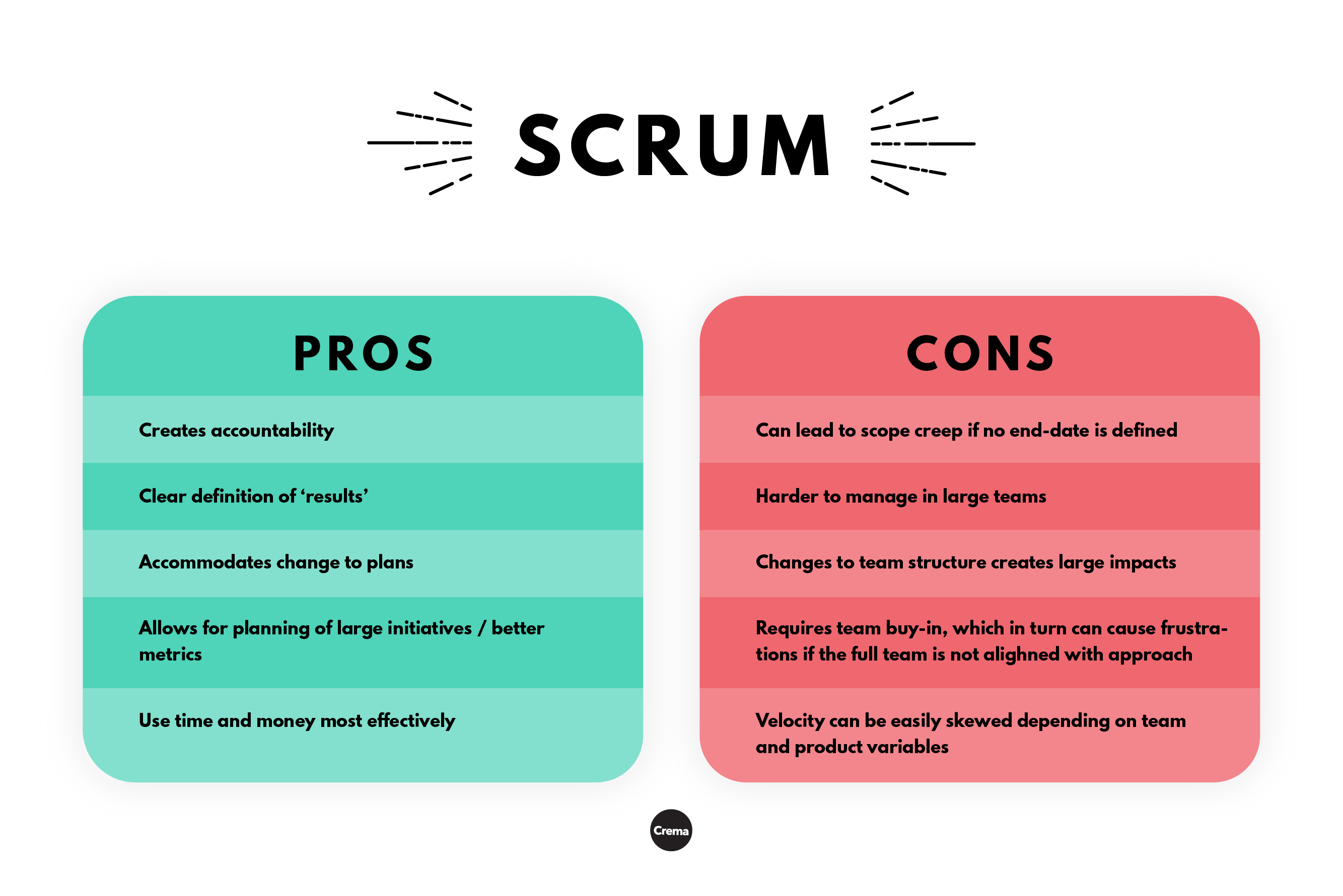 scrum pros and cons chart in pink and green