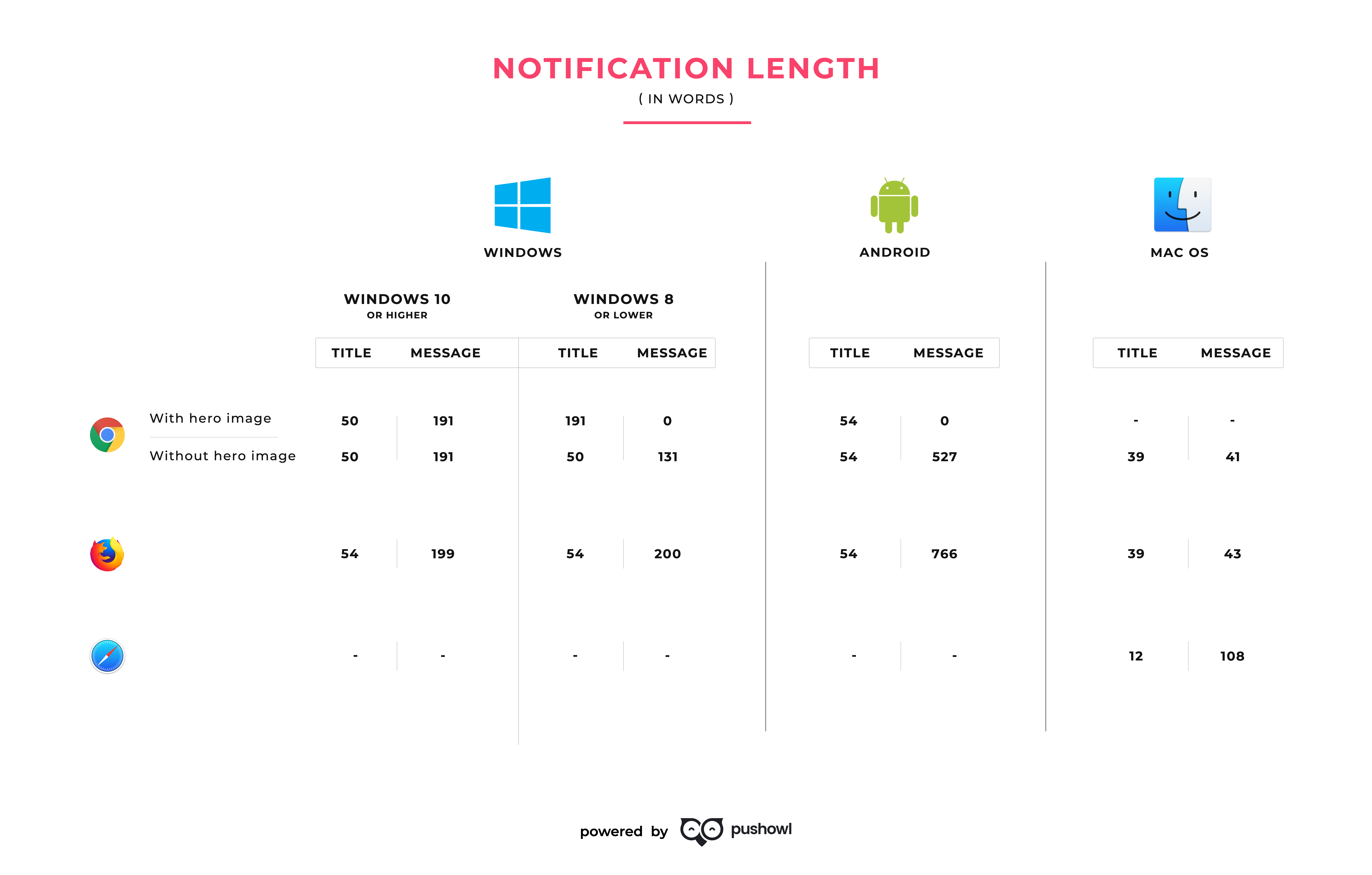 push notification length for mac, android, and windows 2019