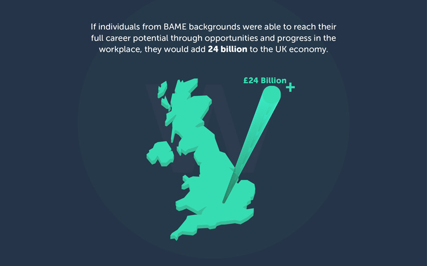 if individuals from BAME backgrounds were able to reach their full career potential through opportunities and progress in the workplace, they would add 24 billion to the UK economy