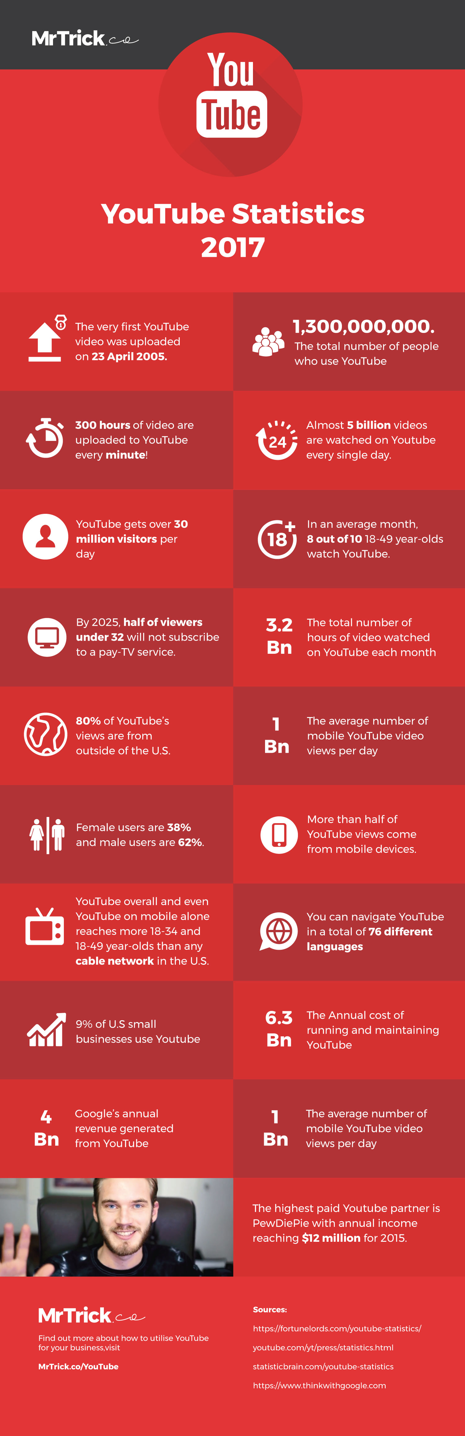 Youtube Statistics 2017