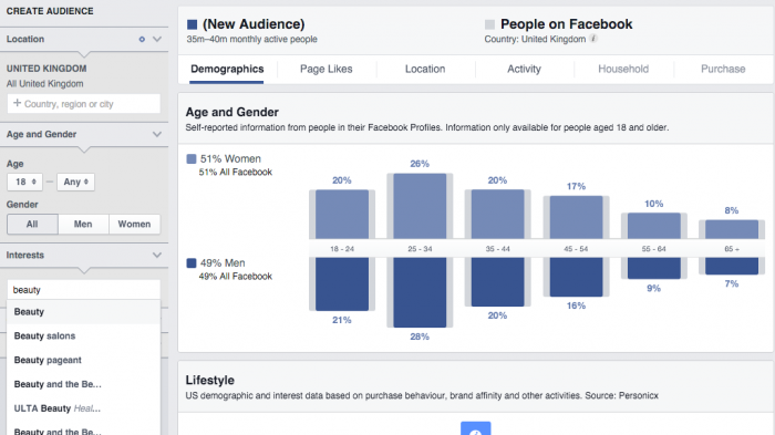 Facebook Insights about Beauty