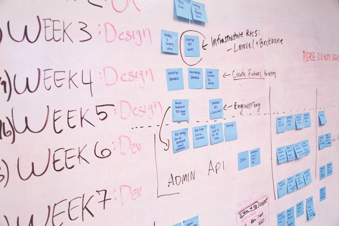 White board with Website Design being planned