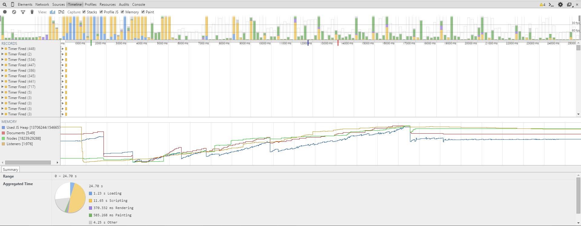 The Verge Website Performance graph