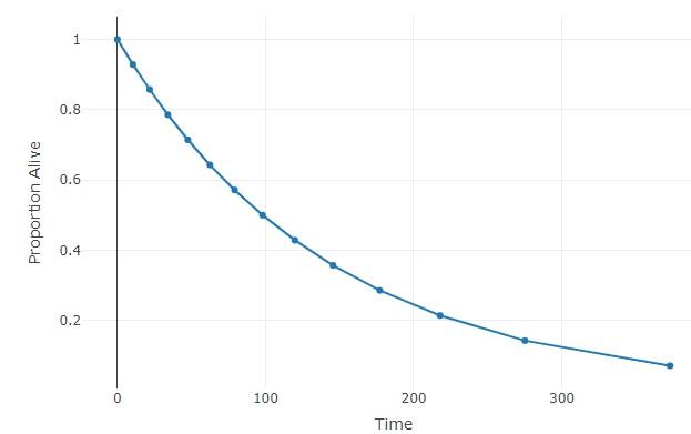 Predict survival based on median survival
