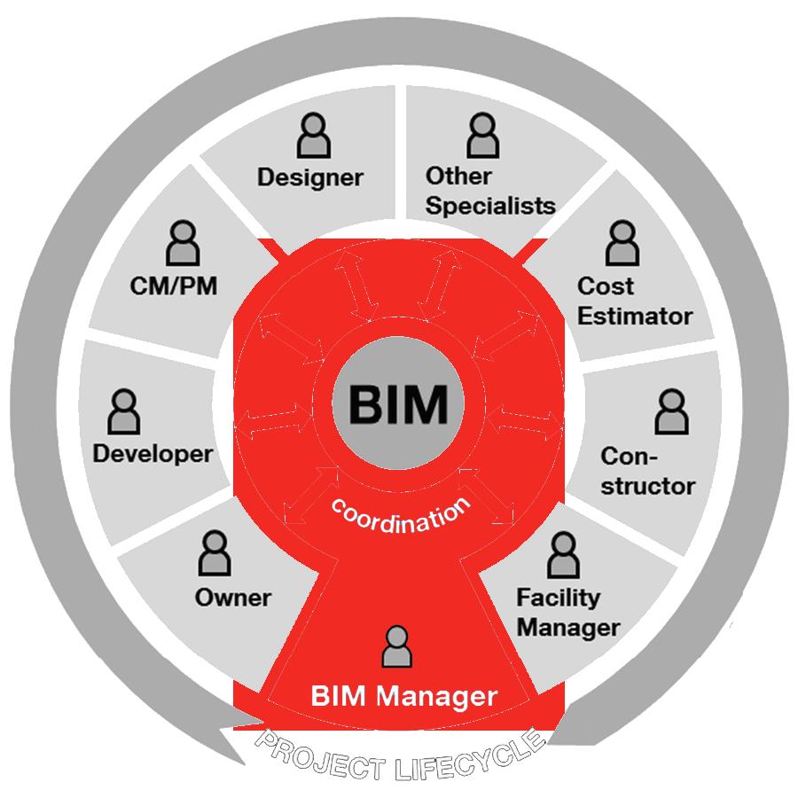 Módulo 003  -  BIM Coordinator