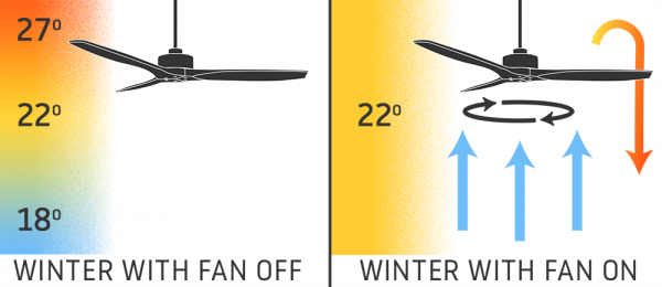 Ceiling Fan Temperature Distribution