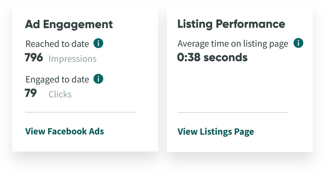 Ad engagement and listing performance metrics from Jovio Seller Dashboard
