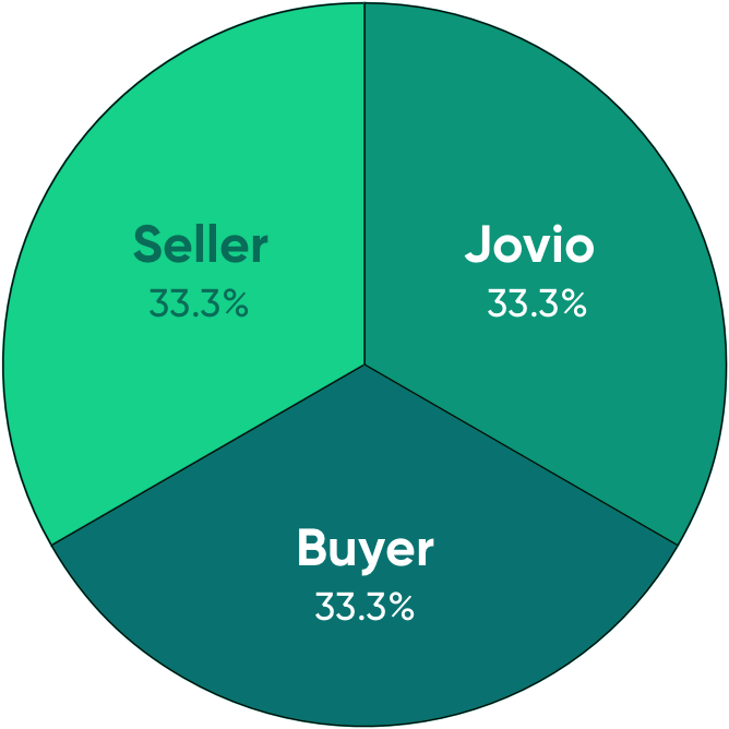 circle divided into thirds showing agent seller commission, buyer commission, and Jovio commission each as 33.3%