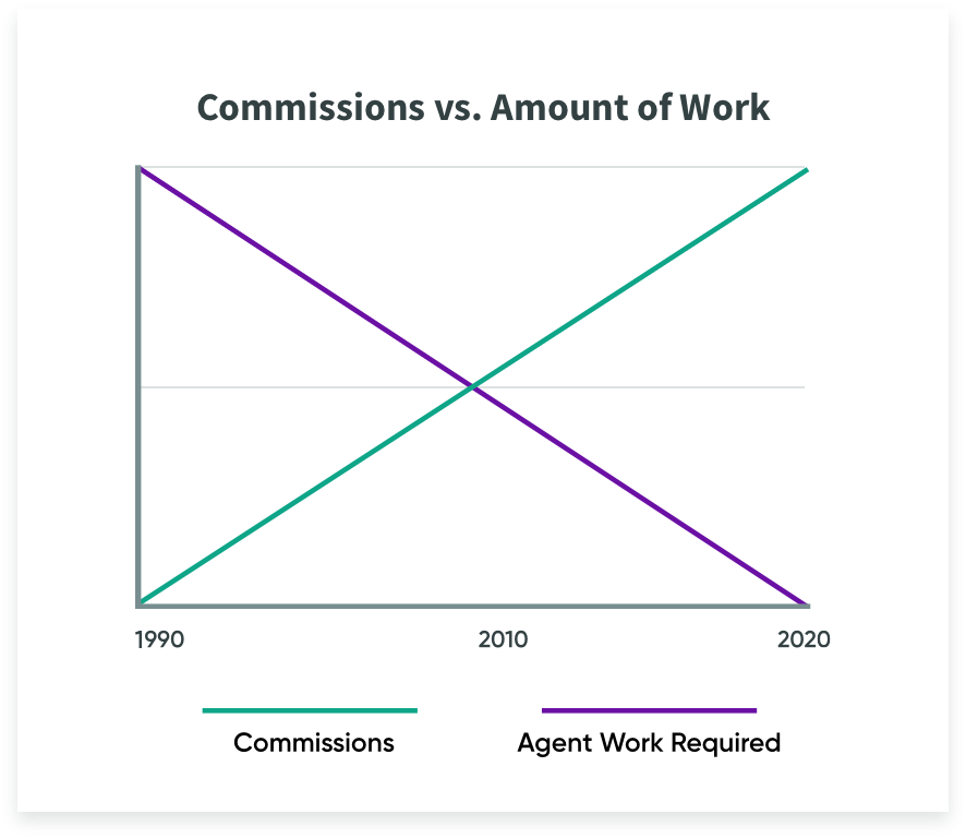 graph showing commissions increasing over time and amount of agent work decreasing over time
