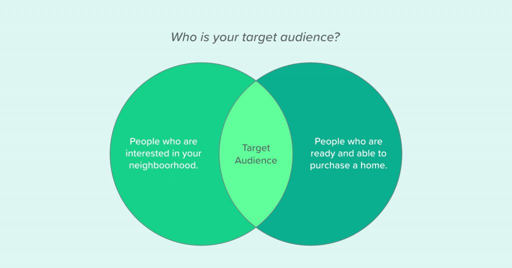 Your target audience consists of people who are interested in moving to your neighborhood, and who are ready and able to purchase a home.