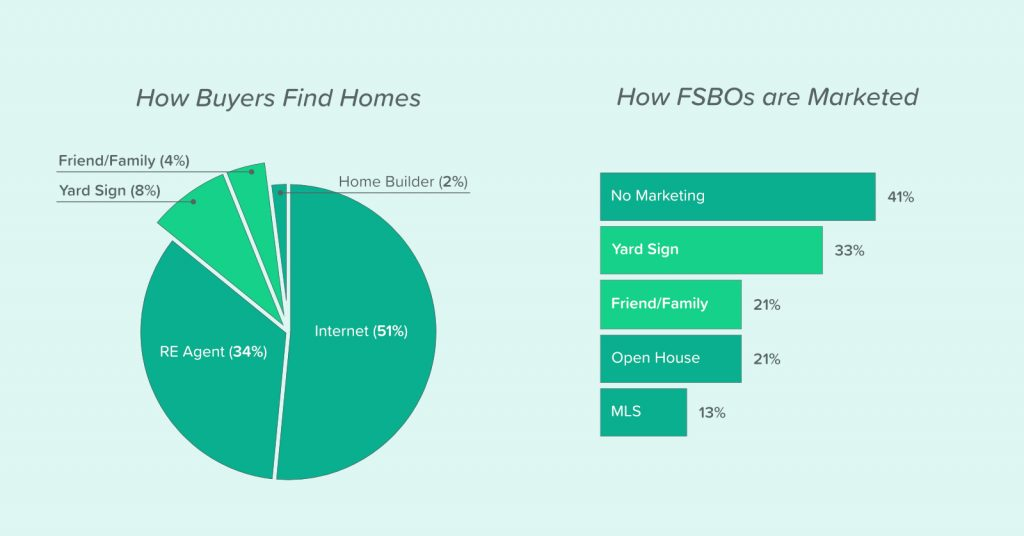 FSBO listings are typically not marketed the right way,