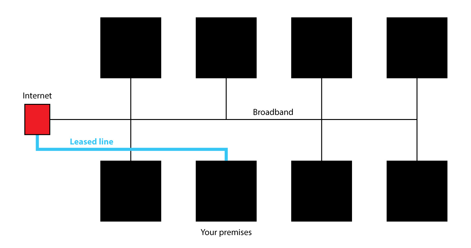 Leased lines diagram