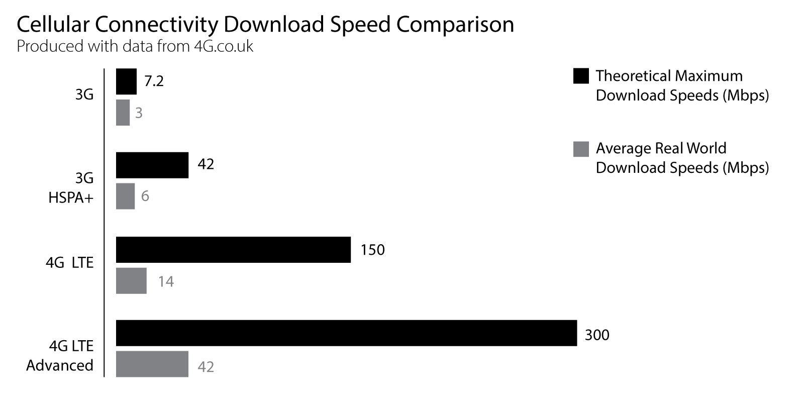 A chart showing the speeds of the UK's 4G network.