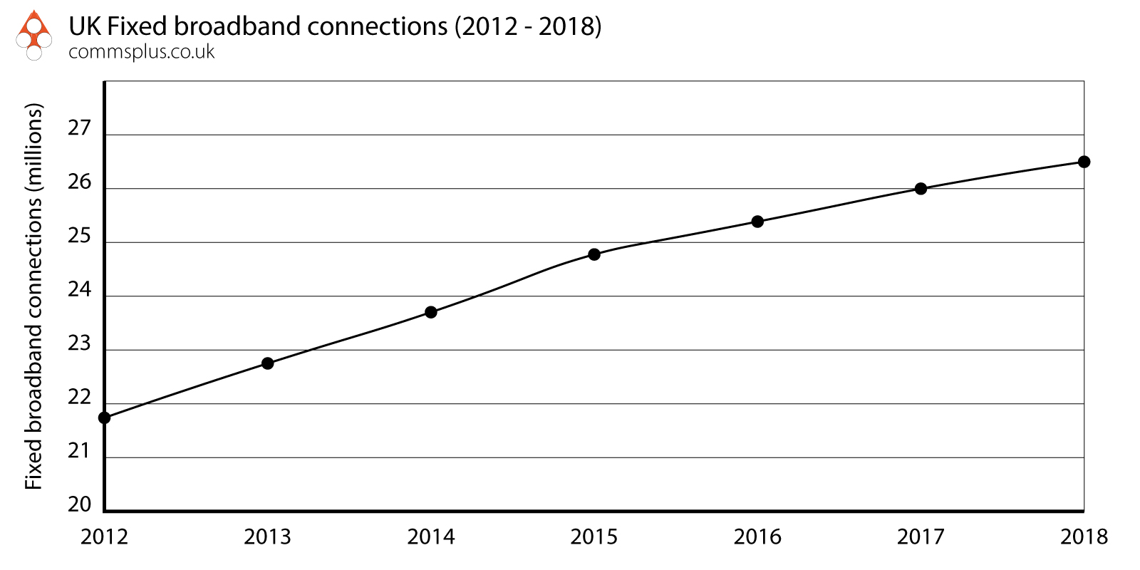 Fixed line broadband trend in the UK
