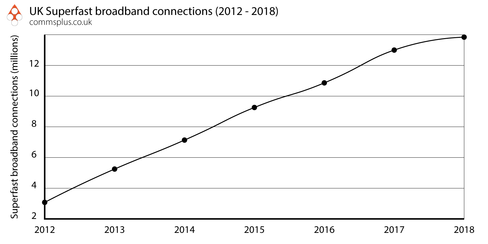UK superfast broadband connections graph 2012 - 2018