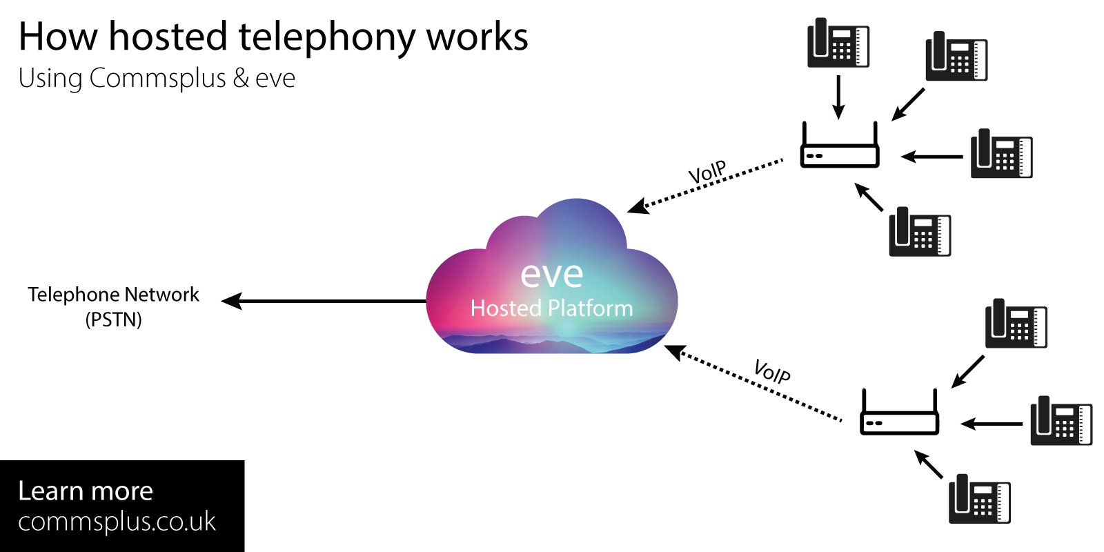 A diagram showing hosted telephony works