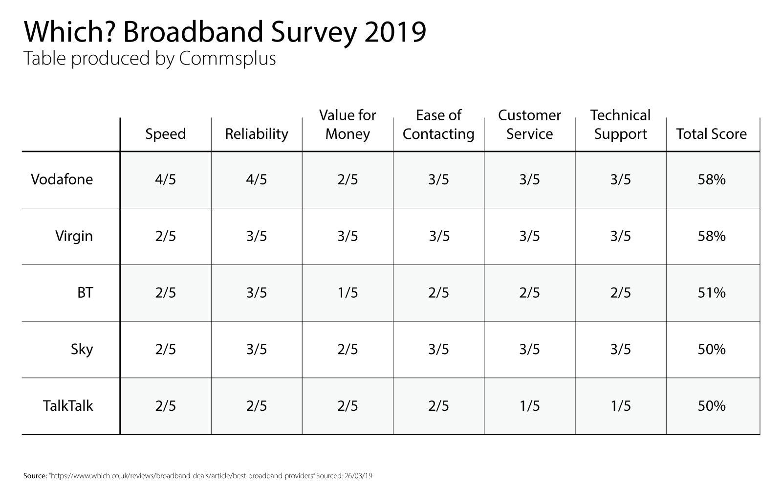 UK broadband survey results 2019