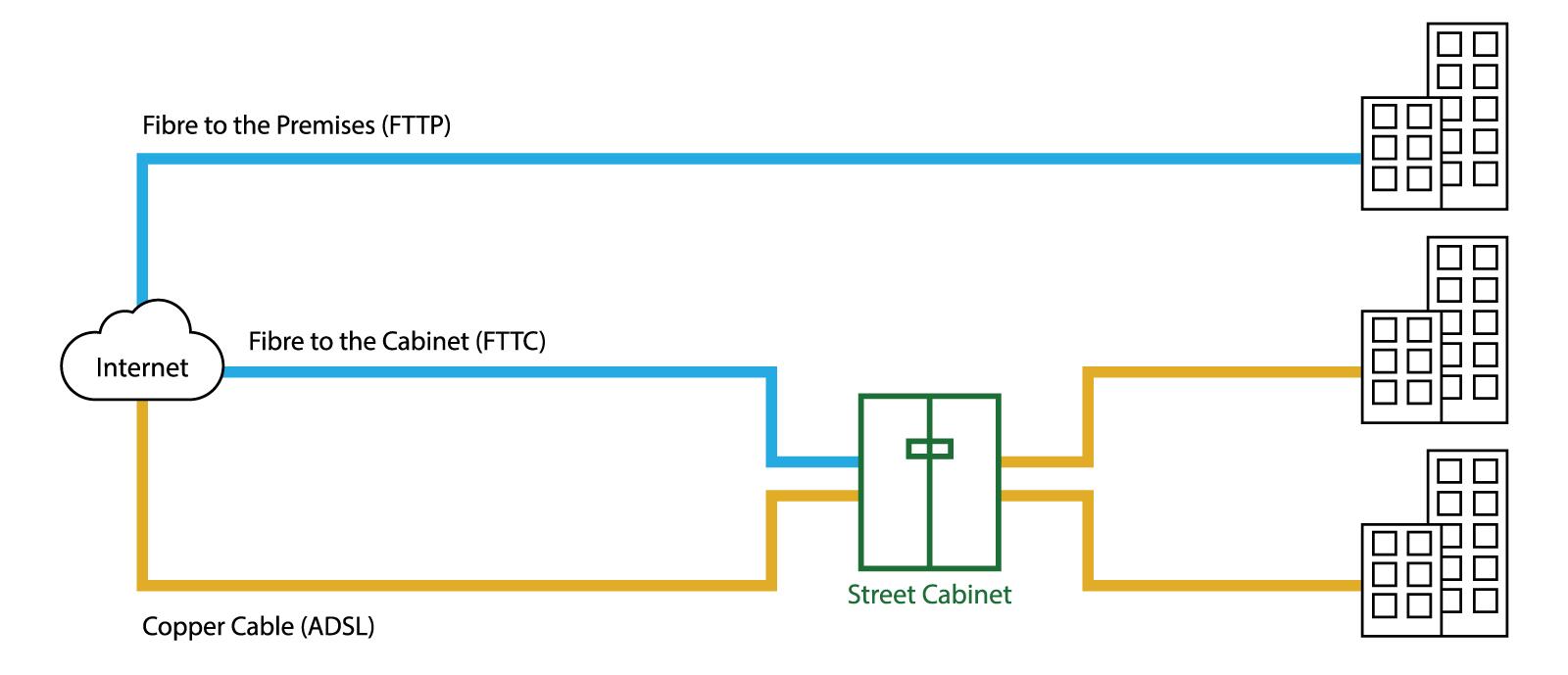Fixed line broadband connectivity diagram