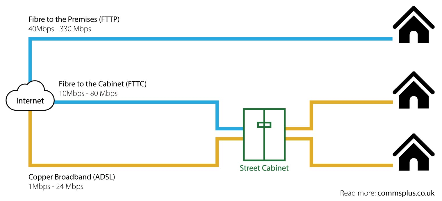 Fixed line, adsl, fibre broadband diagram