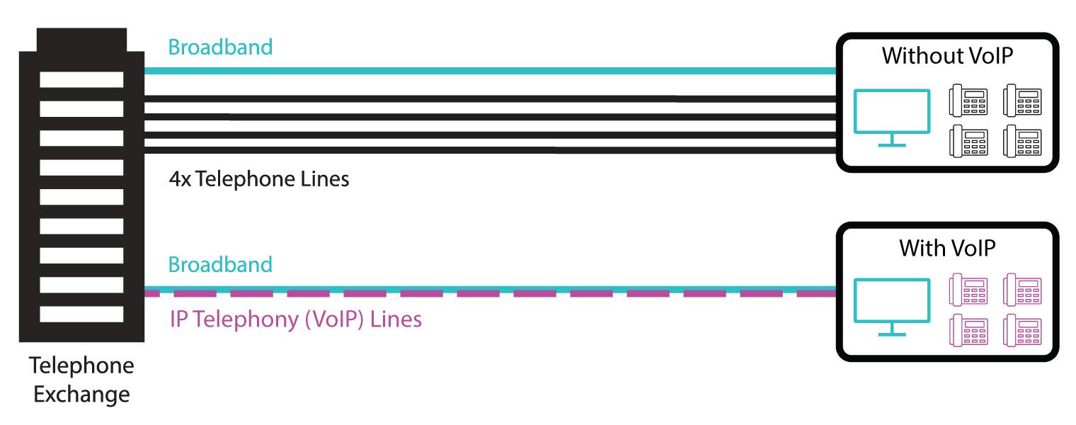 VoIP Diagram