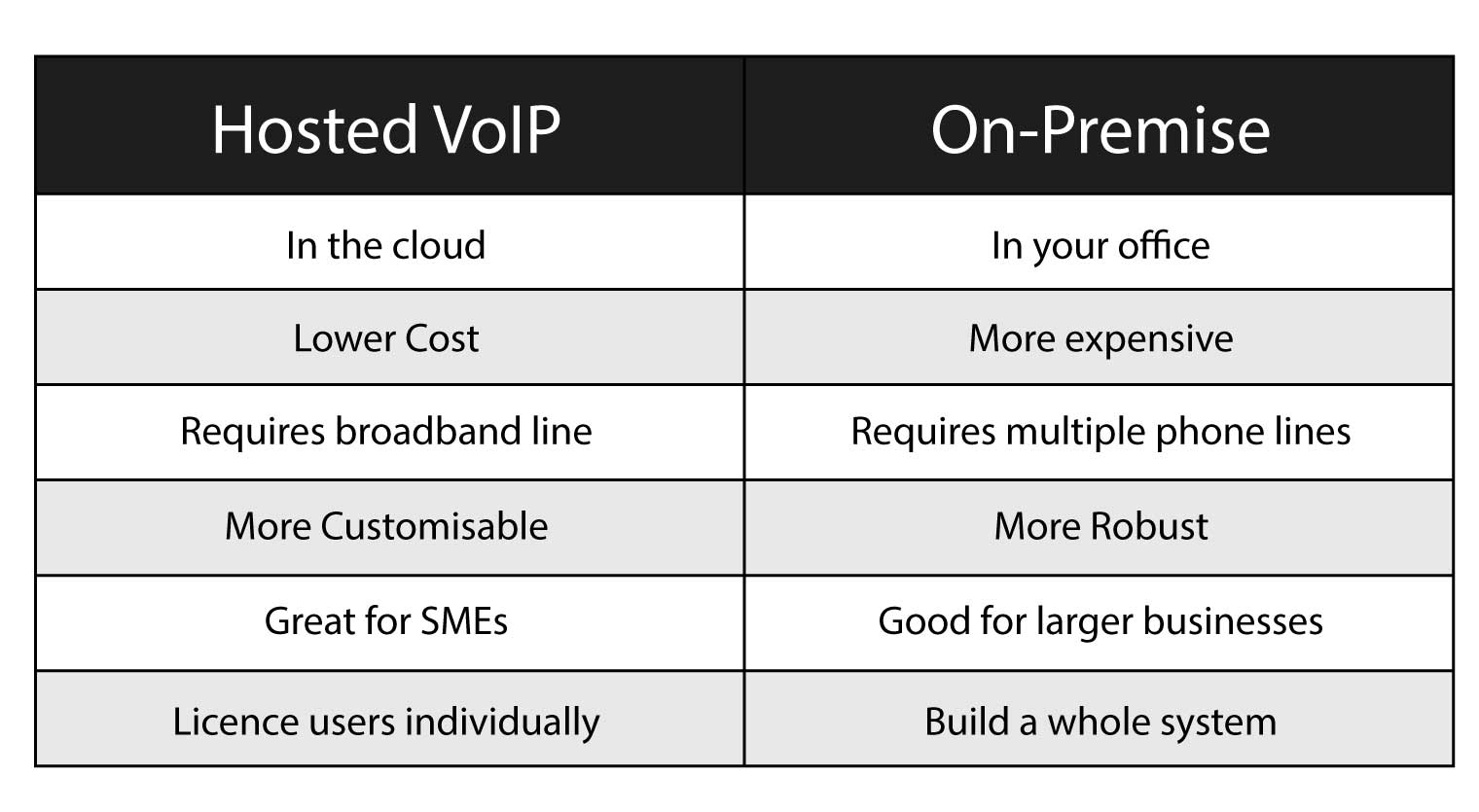 Hosted VoIP vs On-Premise PBX