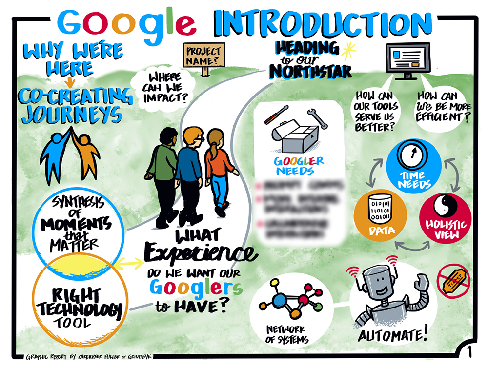 Graphic recording services at Google's Human Resources Strategy Meeting introducing its new employee onboarding process