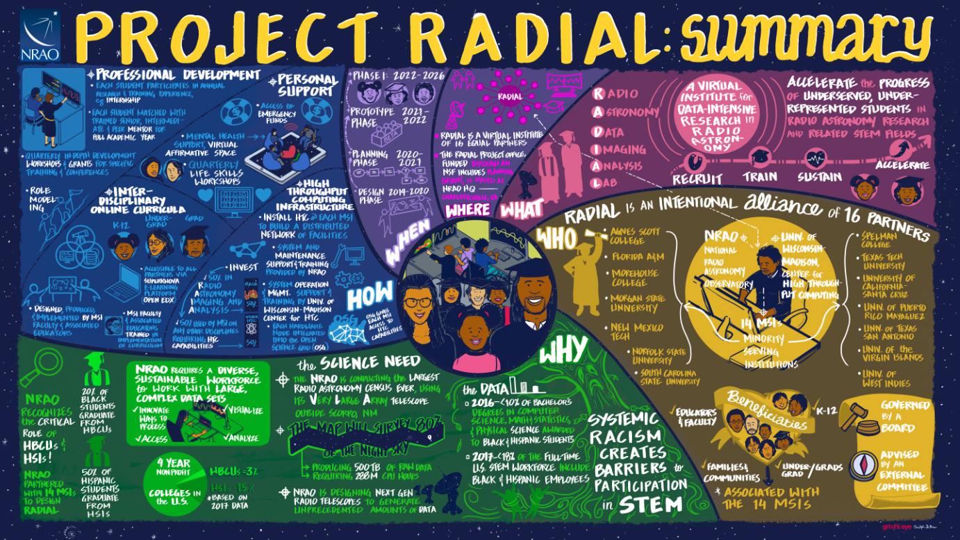 Illustrations and infographic designs for NROA's presentation of the Project Radial Initiative to increase diversity in the STEM field