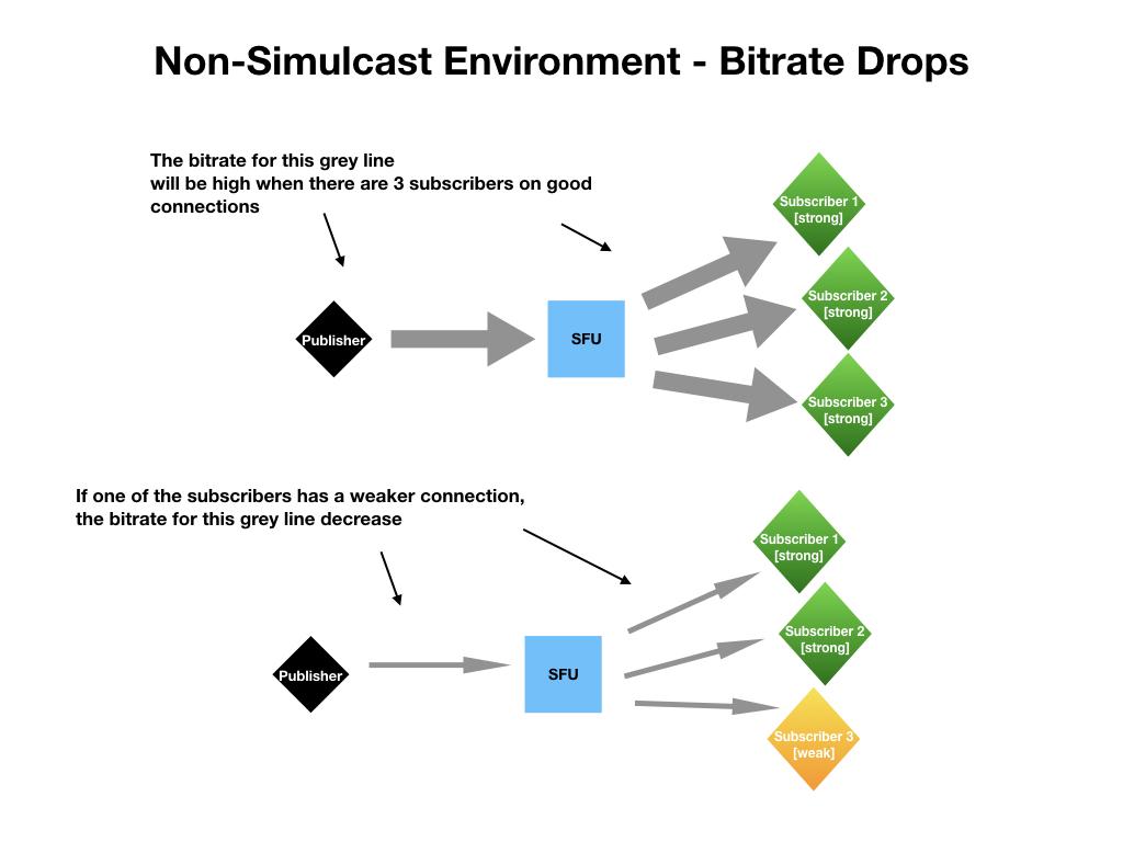 How WebRTC Scales – Dylan Jhaveri – Crowdcast Blog
