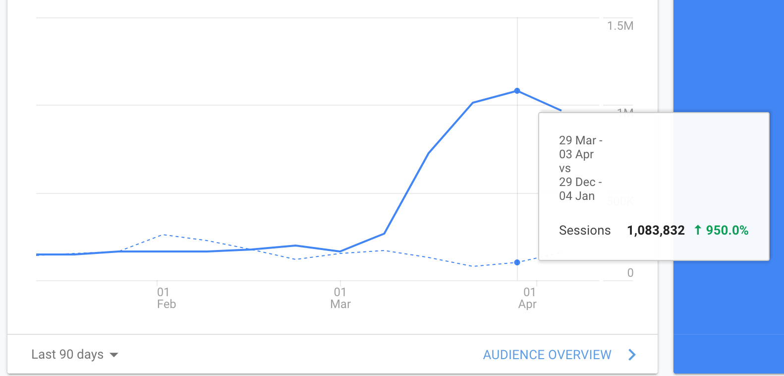 Increase of sessions in Google Analytics