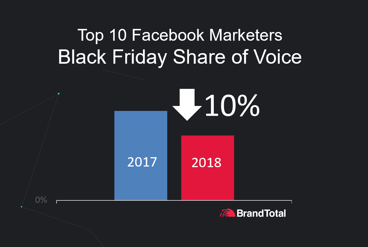 Black Friday Share of Voice is Dropping for Top 10 Marketers