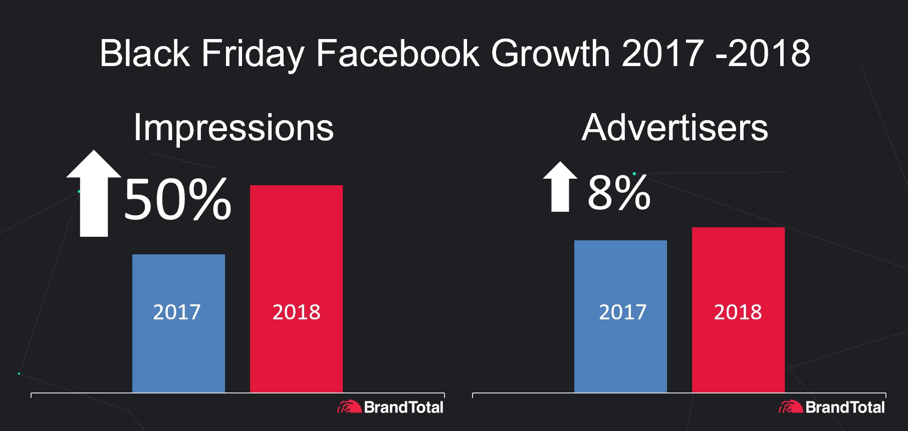 Black Friday Facebook Growth 2017 - 2018