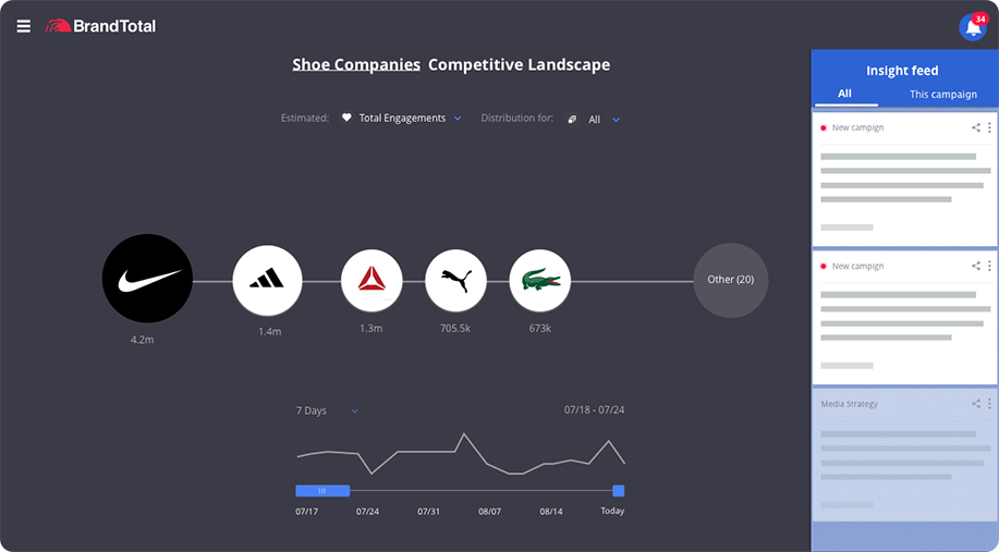 brandtotal - Analytics  ui screenshot