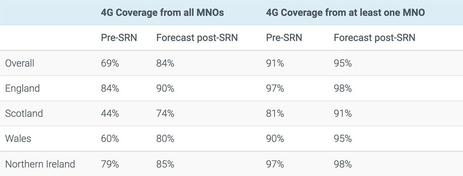 4G Coverage in UK