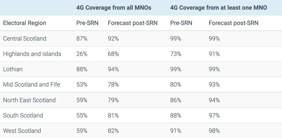 4G Coverage in Scotland