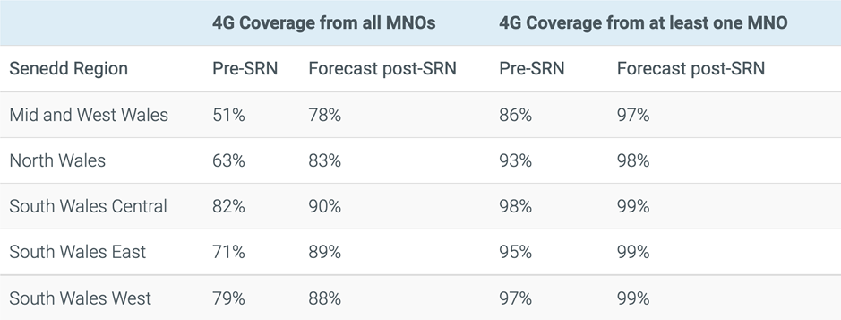 4G Coverage in Wales
