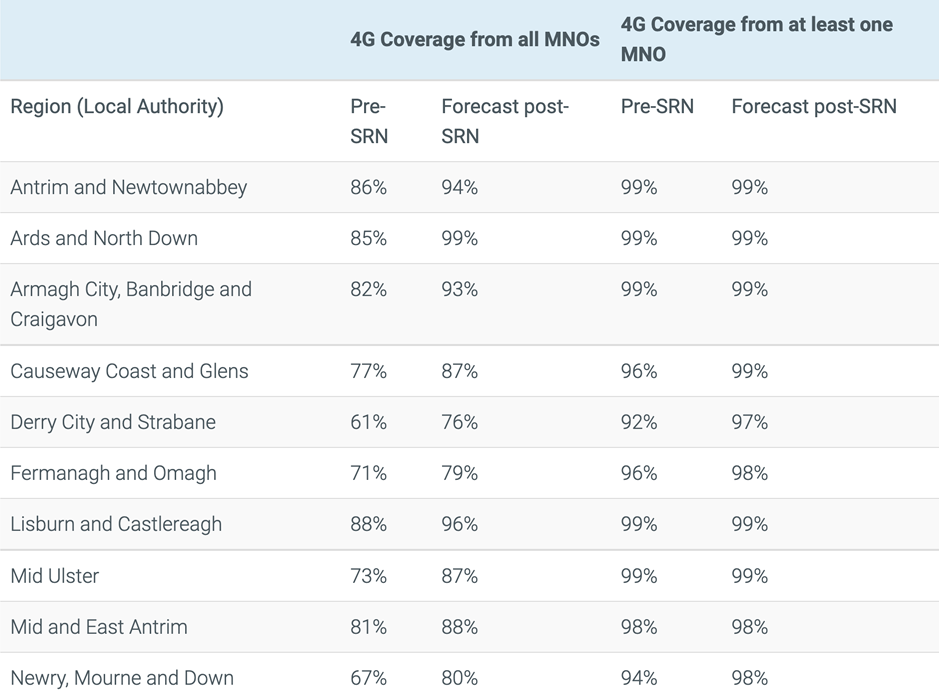 4G Coverage in Northern Ireland