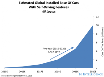 Graphic showing Estimated Global Installed Base Of Cars With Self Driving Features