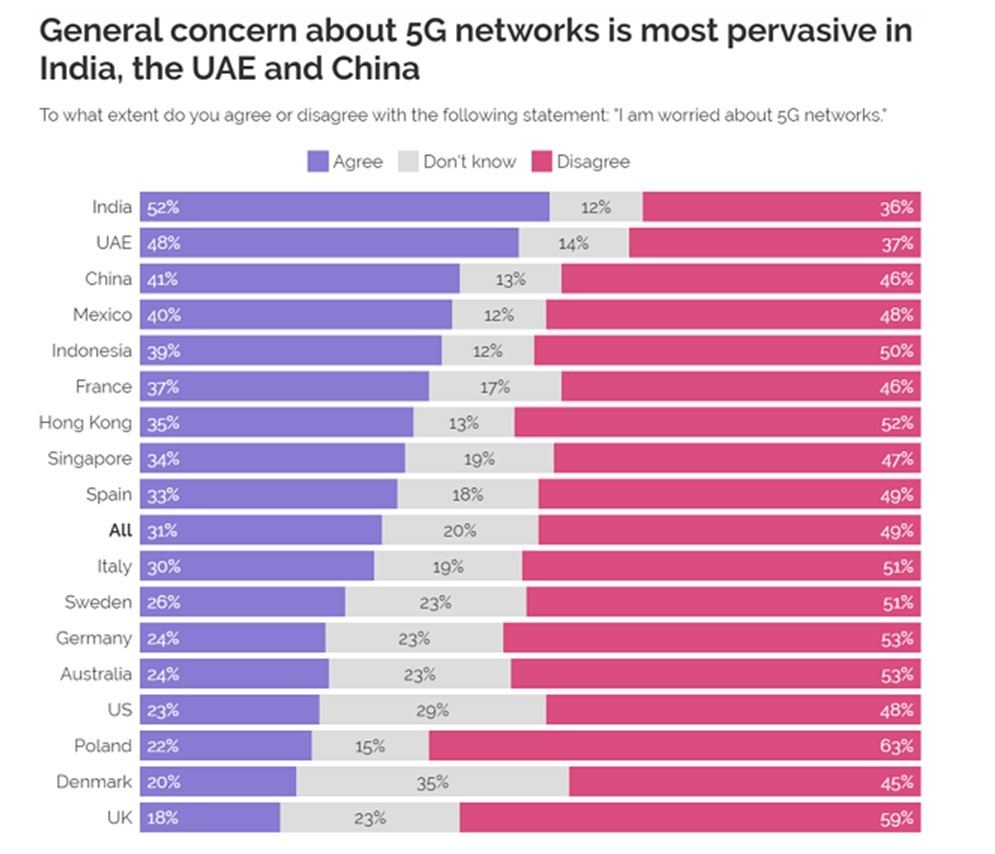 YouGov, 5G, #5GCheckTheFacts