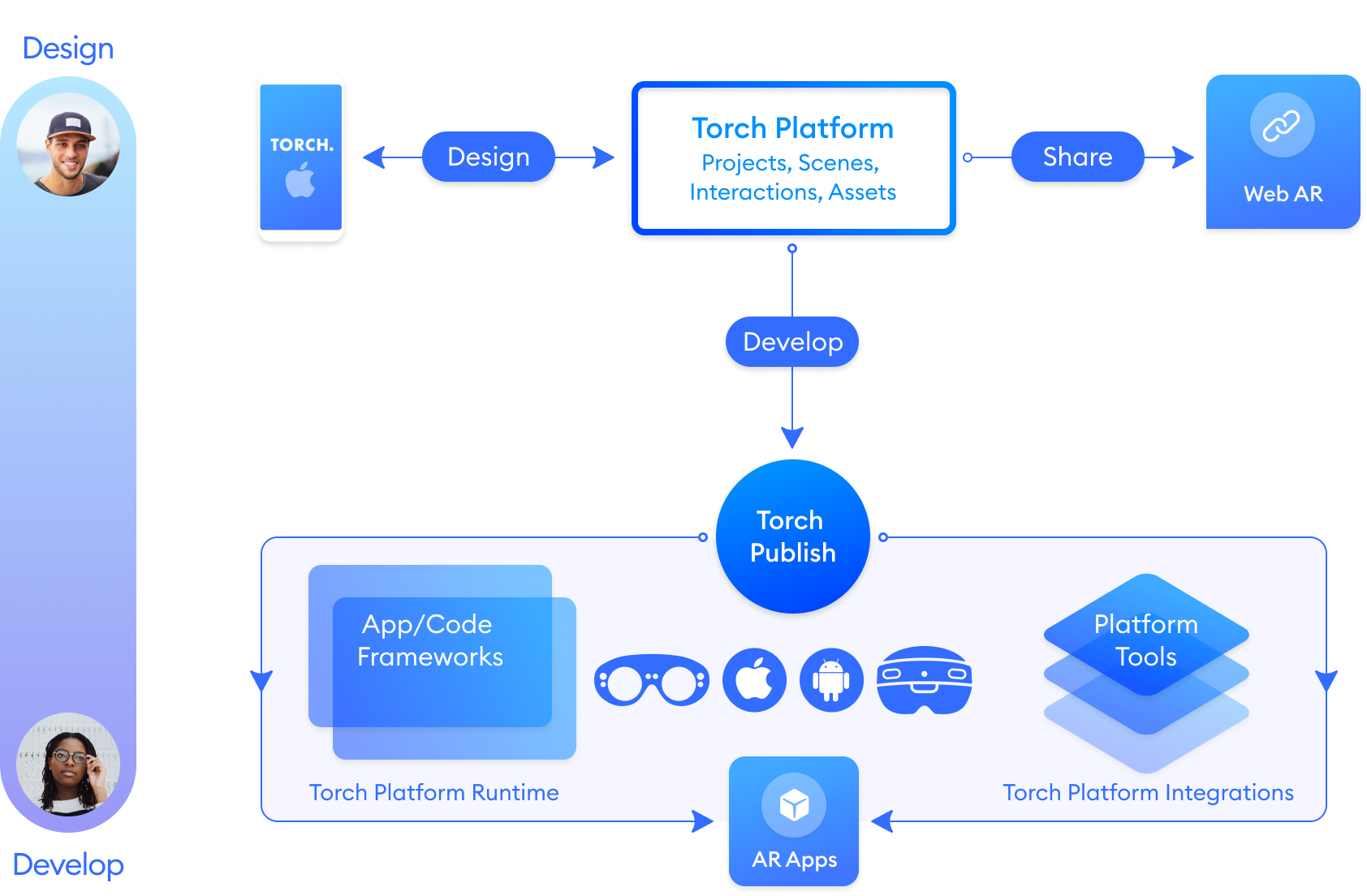 A diagram of the Torch AR Publishing Ecosystem