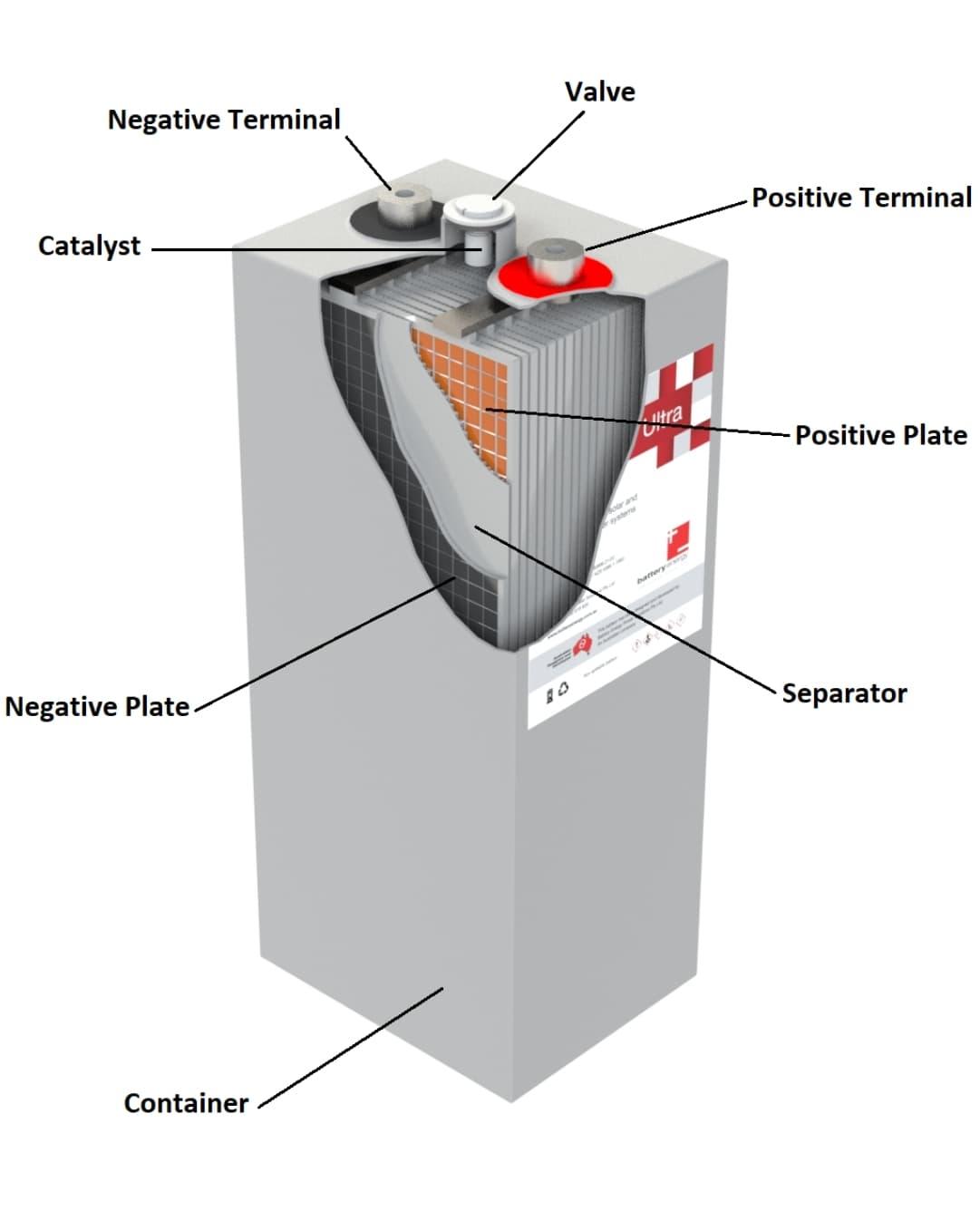 Product cutaway