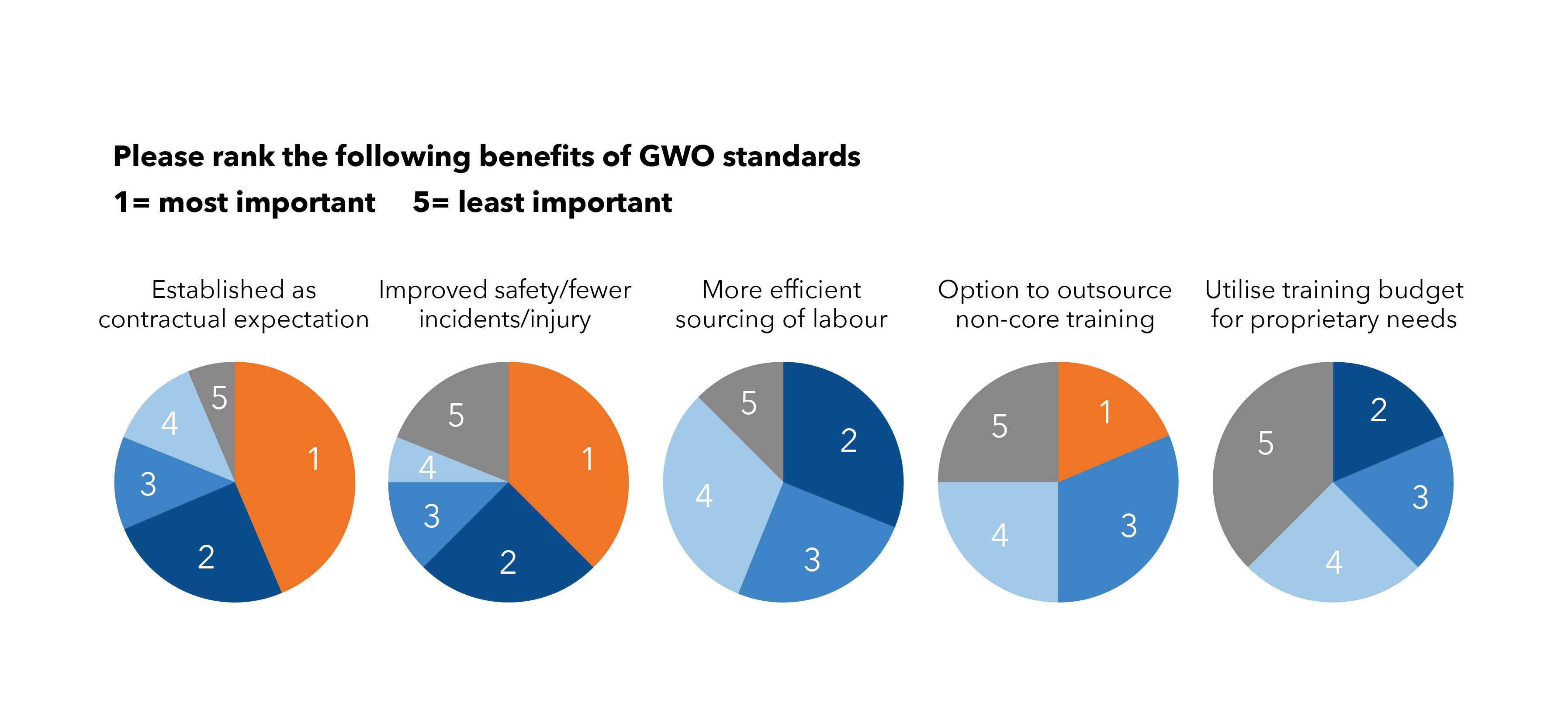 GWO Training is a contractual expectation for wind energy projects