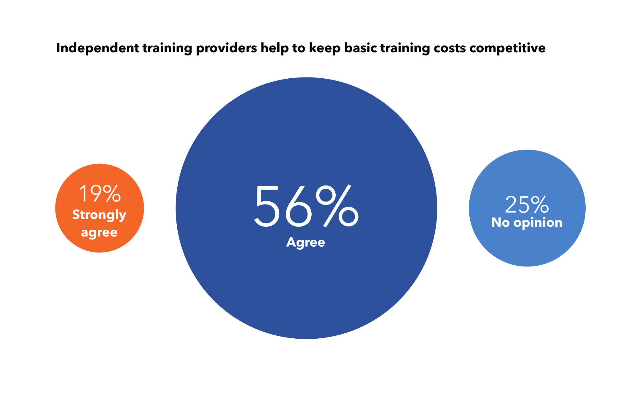 Independent training providers keep costs competitive for wind energy companies