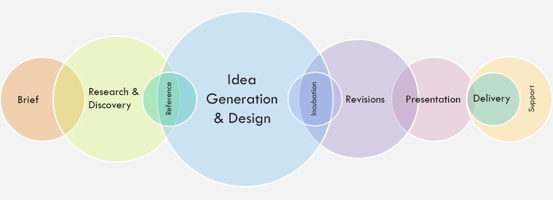 Logo Design Progeektech Process