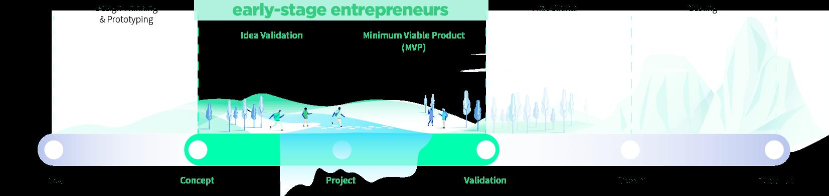 Entrepreneur's journey line